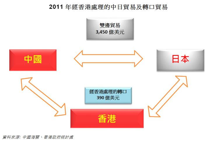 图: 2011年经香港处理的中日贸易及转口贸易