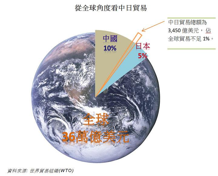 图: 从全球角度看中日贸易