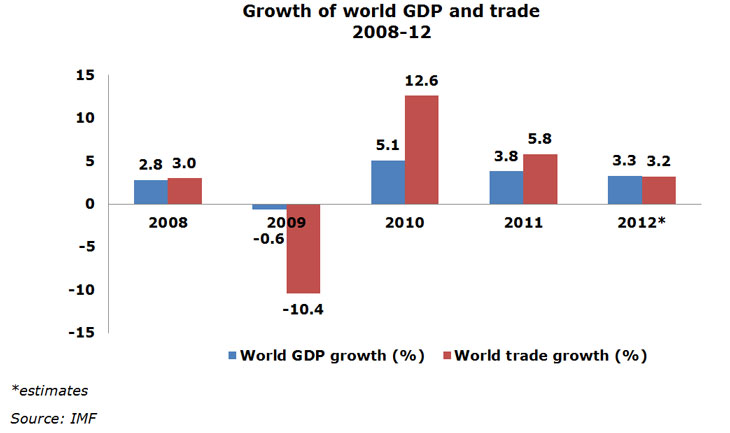 impact of protectionism trade policy on Protectionism is a foreign trade policy based on the opinions which suggest that domestic manufacturers should be protected against foreign competition among conventional protection means, the first things that come to.