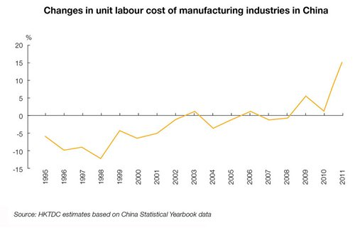 Chart: Changes in unit labour cost of manufacturing industries in China