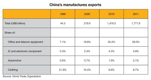 Table: China's manufactures exports