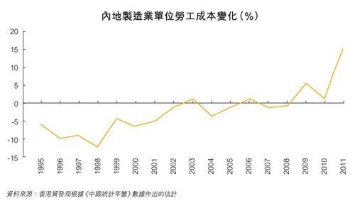 图:内地制造业单位劳工成本变化