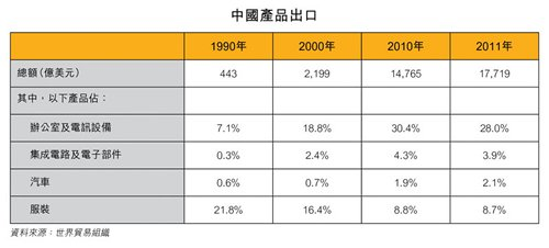 表:中国产品出口