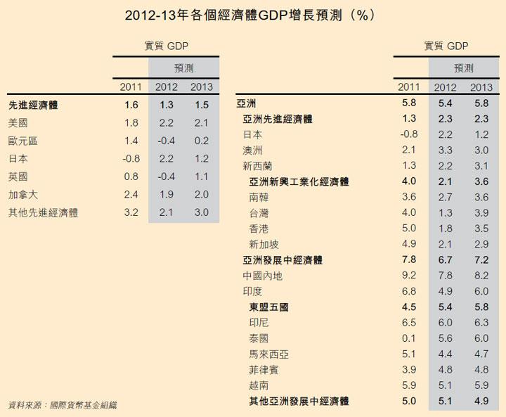 表: 2012-13年各个经济体GDP增长预测 (%)