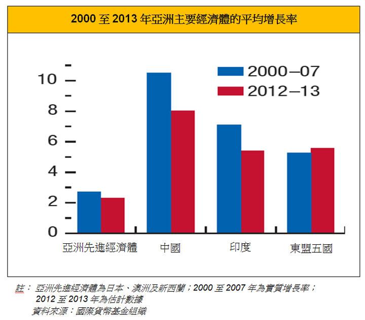 图: 2000至2013年亚洲主要经济体的平均增长率