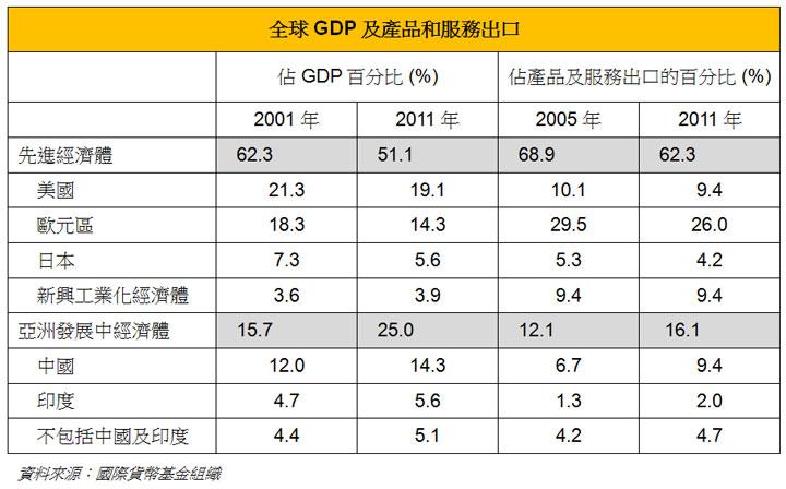 表: 全球GDP及产品和服务出口
