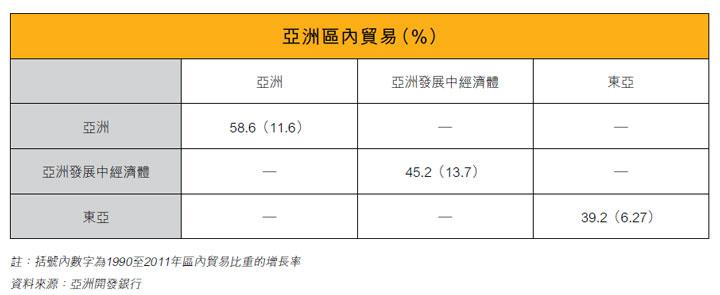 表: 亚洲区内贸易(%)