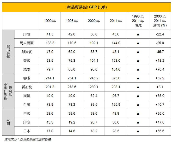 表: 产品贸易(占GDP比重)