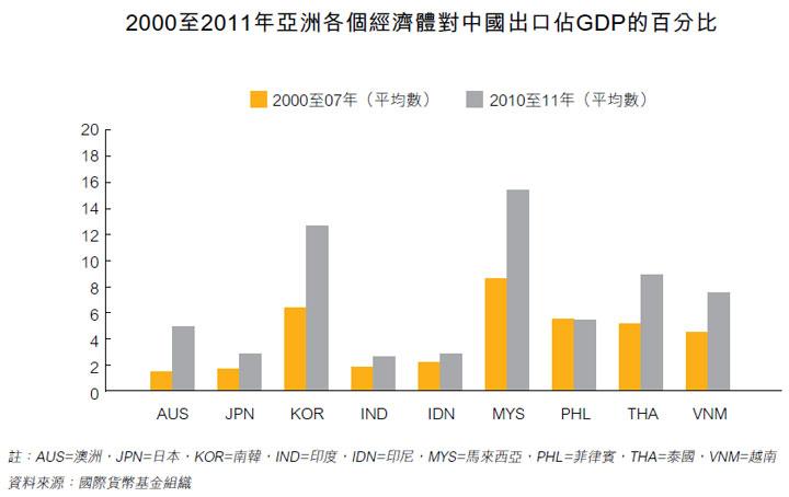 图: 2000至2011年亚洲各个经济体对中国出口占GDP的百分比