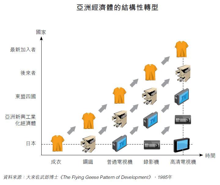 图: 亚洲经济体的结构性转型