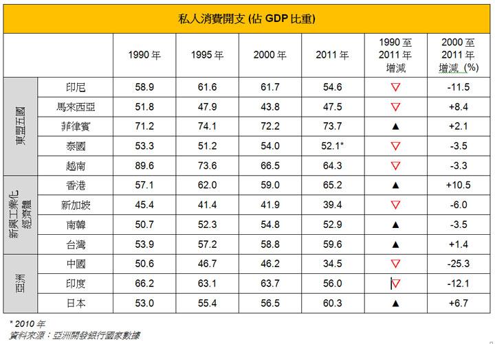 表: 私人消费开支 (占GDP比重)