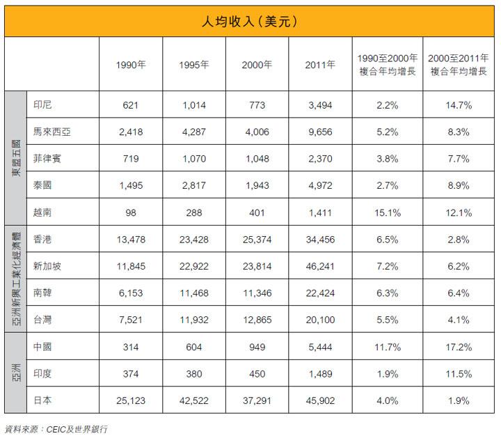 表: 人均收入(美元)