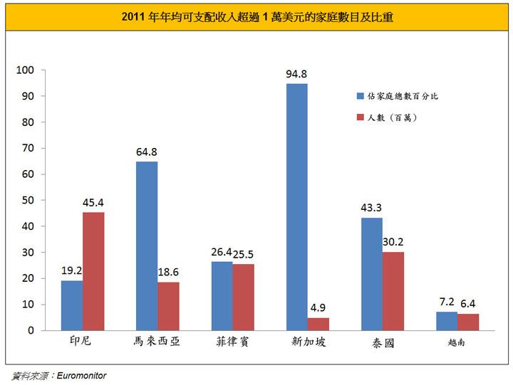 图: 2011年年均可支配收入超过1万美元的家庭数目及比重