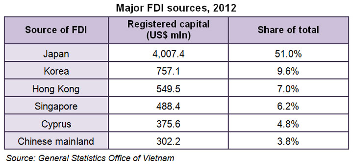 Table: Major FDI sources, 2012