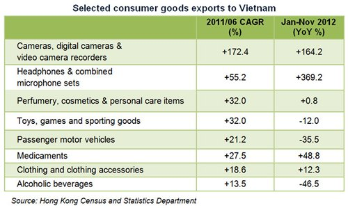 Table: Selected consumer goods exports to Vietnam