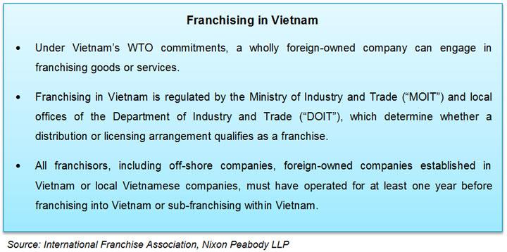 Table: Franchising in Vietnam