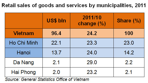 Table: Retail sales of goods and services by municipalities, 2011