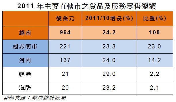 表: 2011年主要直轄市之貨品及服務零售總額