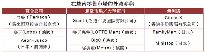 表: 在越南零售市場的外資參與