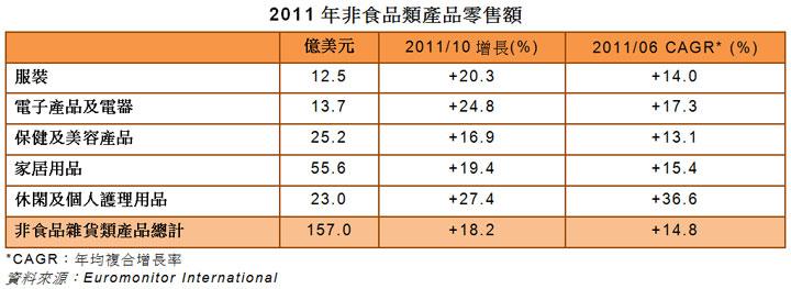 表: 2011年非食品類產品零售額