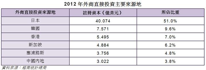 表: 2012年外商直接投資主要來源地