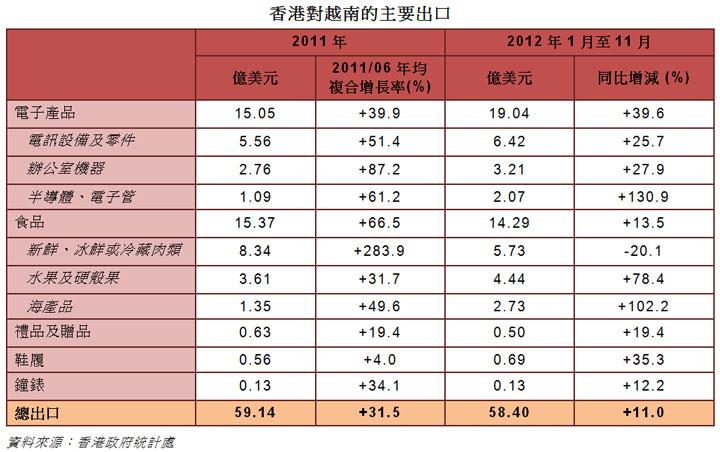 圖: 香港對越南的主要出口