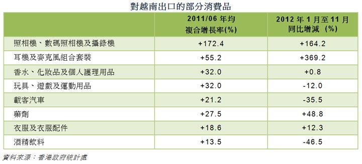 圖: 對越南出口的部分消費品