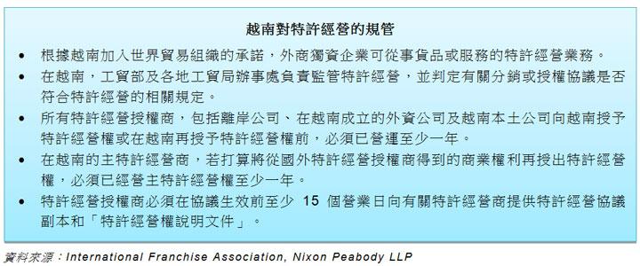 表: 越南對特許經營的規管