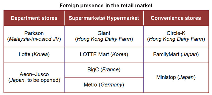 Table: Foreign presence in the retail market
