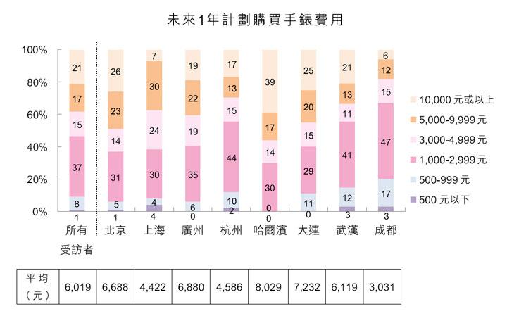 圖:未來1年計劃購買手錶費用