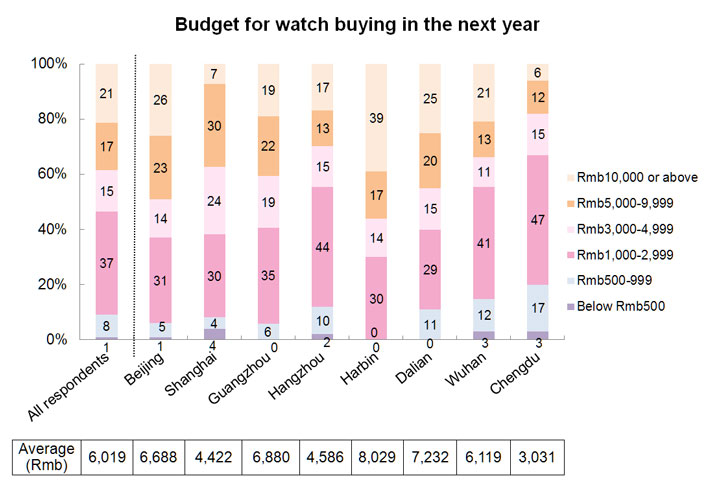 Chart: Budget for watch buying in the next year