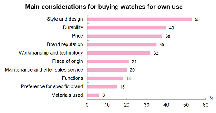 Chart: Main considerations for buying watches for own use