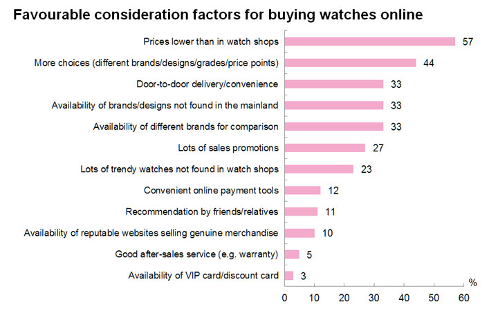 Chart: Favourable consideration factors for buying watches online