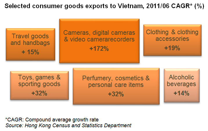 Chart: Selected consumer goods exports to Vietnam, 2011/06 CAGR (%)