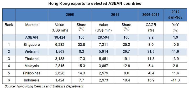 Table: Hong Kong exports to selected ASEAN countries