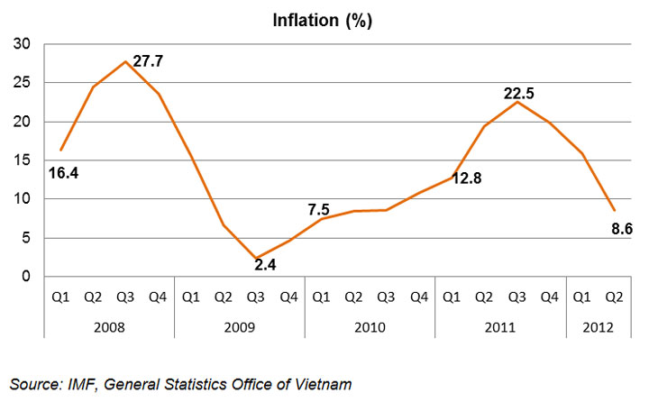 Chart: Inflation (%)