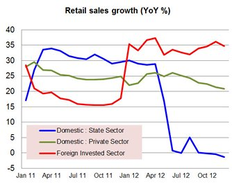 Chart: Retail sales growth (YoY %)