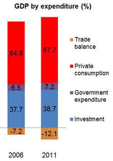 Chart: GDP by expenditure (%)