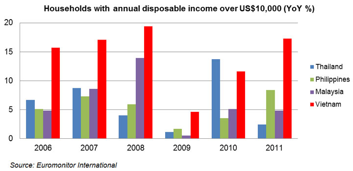 Chart: Households with annual disposable income over US$10,000 (YoY %)