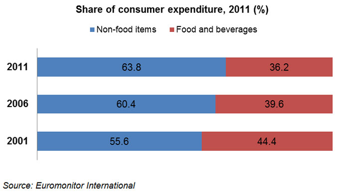 Chart: Share of consumer expenditure, 2011 (%)
