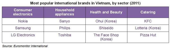Chart: Most popular international brands in Vietnam, by sector (2011)