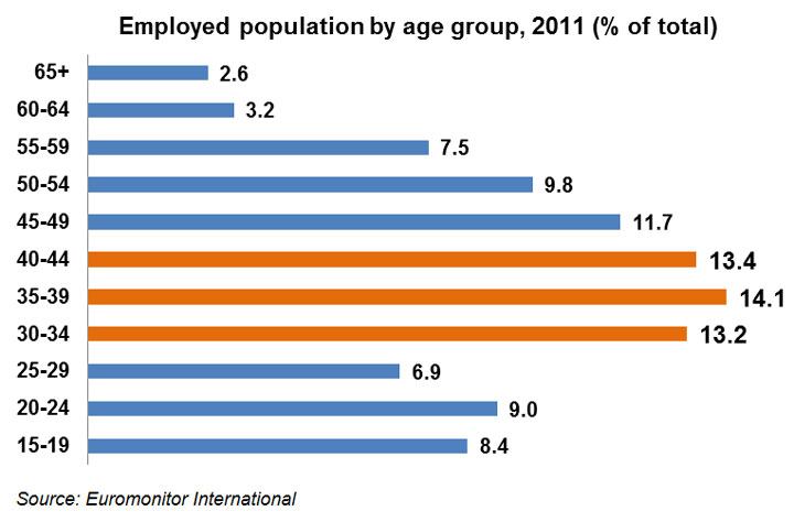 Chart: Employed population by age group, 2011 (% of total)