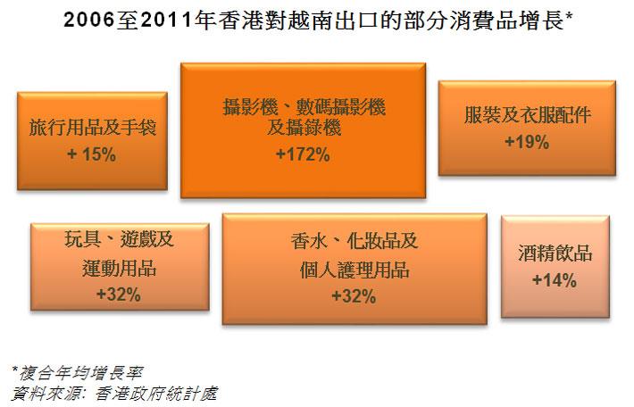 圖: 2006至2011年香港對越南出口的部分消費品增長