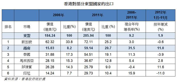 表: 香港對部分東盟國家的出口