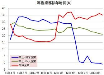 圖: 零售業務按年增長 (%)