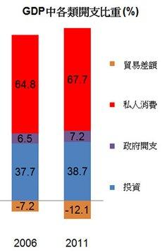 圖: GDP中各類開支比重 (%)