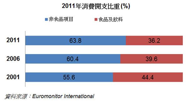 圖: 2011年消費開支比重 (%)