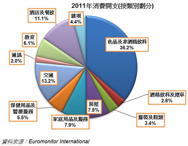 圖: 2011年消費開支(按類別劃分)
