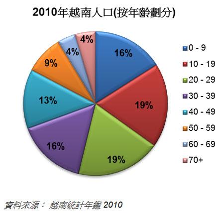 2010年越南人口(按年齡劃分)