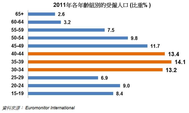 圖: 2011年各年齡組別的受僱人口 (比重% )